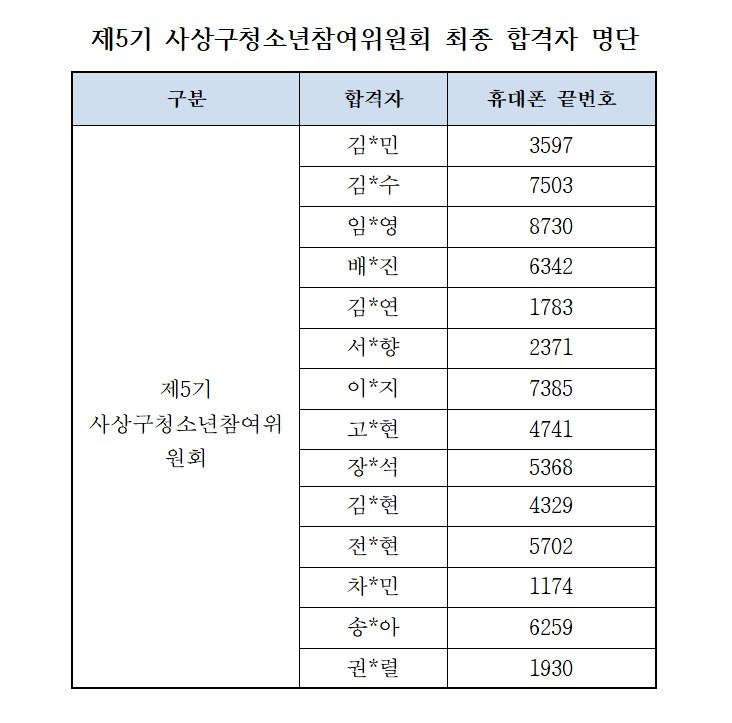 제5기 사상구청소년참여위원회 최종 합격자 명단001